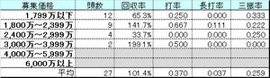 Gold_kakakubetsu_boba